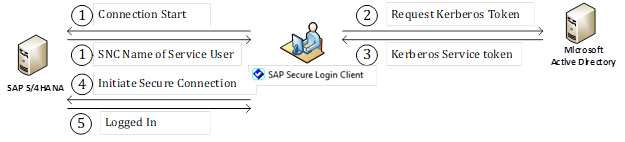 Ultimate Guide for SAP Single Sign-On: Simplest Method to Enable SAP Single Sign-On